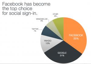 FACEBOOK 社会营销 300x212 外贸企业的未来发展的忧患和机遇