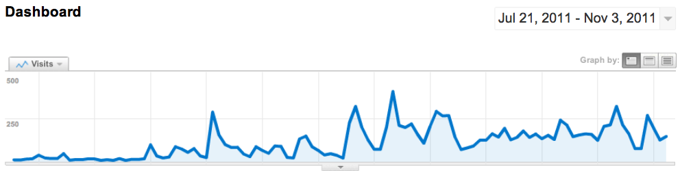 屏幕快照 2011 11 04 下午4.56.06 我的外贸博客四个月纪念
