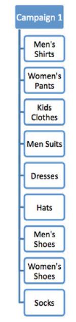 屏幕快照 2011 12 14 下午10.08.50 如何做好谷歌Adwords推广 广告组和广告系列优化