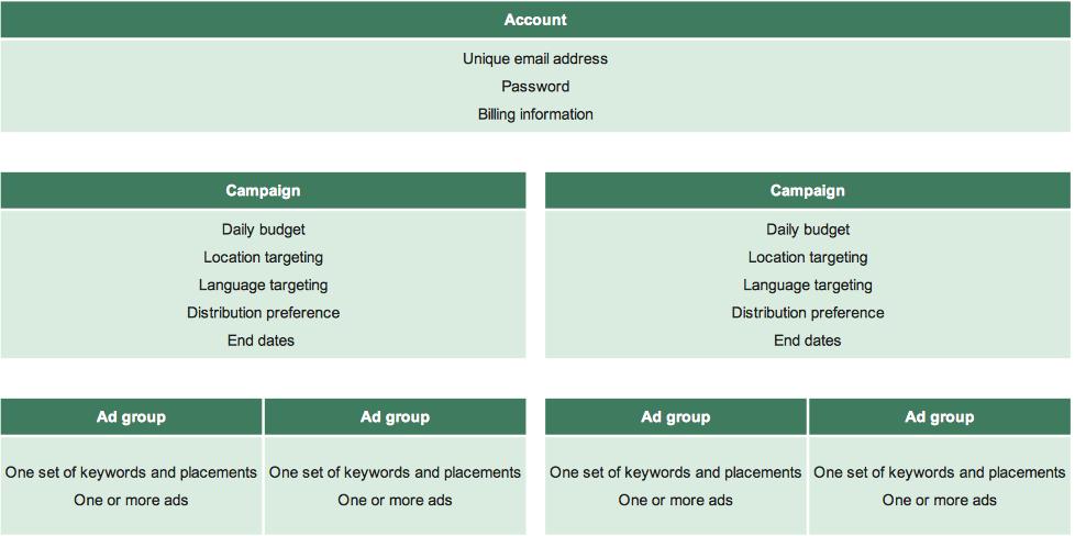 屏幕快照 2011 12 14 下午9.56.33 如何做好谷歌Adwords推广 广告组和广告系列优化