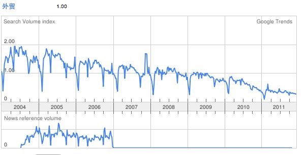屏幕快照 2011 12 19 下午11.06.48 英文SEO关键词常用工具推荐 (图文案列)
