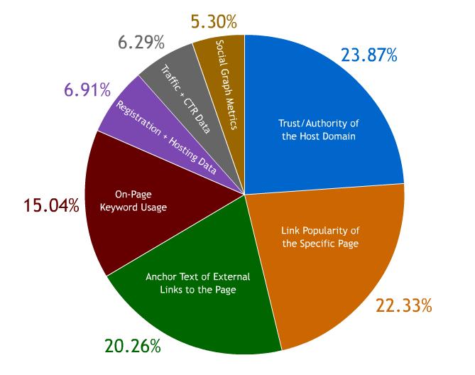 影响英文网站排名的因素 如何做好英文网站站内SEO优化101