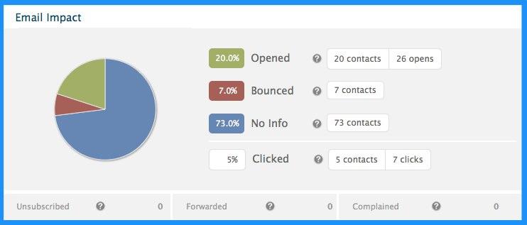 邮件营销工具 如何提高邮件发送成功率?