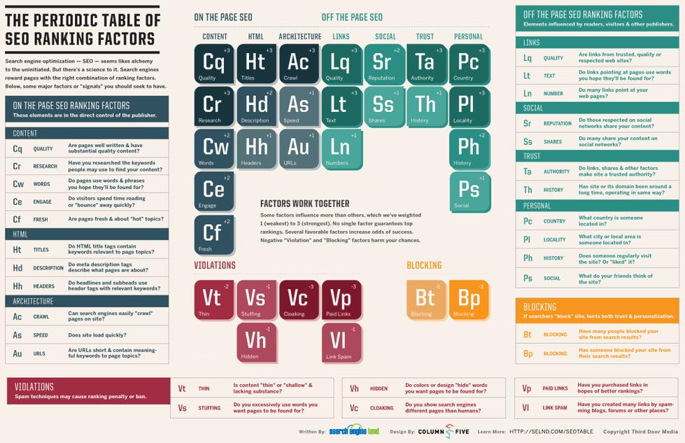 SEO元素信息图 如何用信息图Infographic去做链接诱饵?