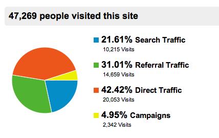 MRHUA博客流量来源 Mr.Hua外贸博客八个月总结 数据篇