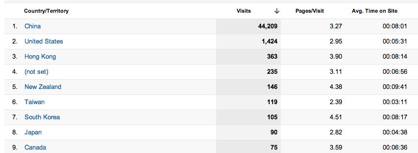 MRHUA博客读者分布 Mr.Hua外贸博客八个月总结 数据篇