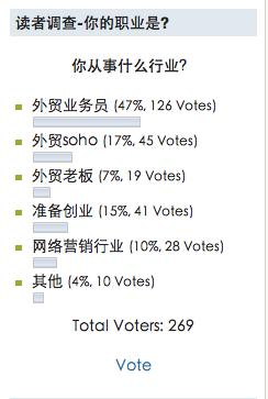 MRHUA博客读者调查 Mr.Hua外贸博客八个月总结 数据篇