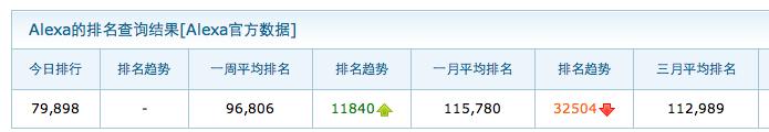 MRHUA博客ALEXA排名 Mr.Hua外贸博客八个月总结 数据篇