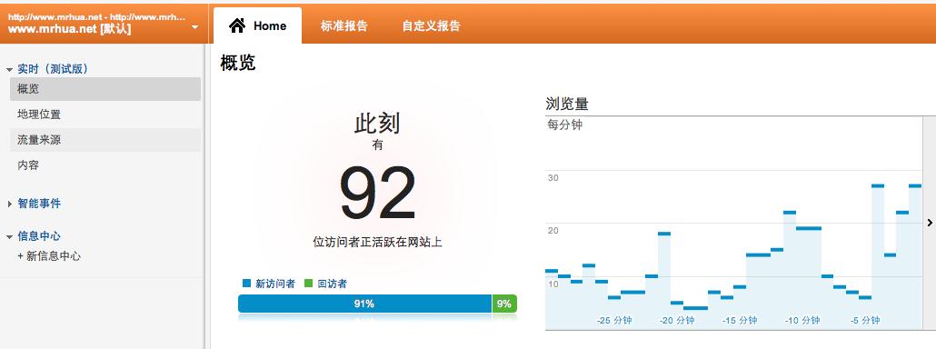 Mrhua博客在线人数 Mr.Hua外贸博客八个月总结 数据篇