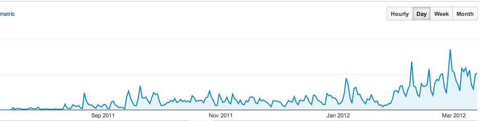 mrhua博客流量 Mr.Hua外贸博客八个月总结 数据篇