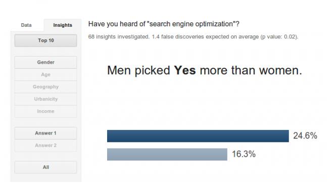 问卷调查SEO 谷歌又发力新产品Google Consumer Survey利好外贸一族