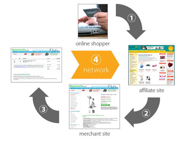 affiliate联盟营销计划 外贸b2c网络营销通过affiliate联署营销增加销售