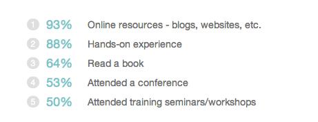 在哪学网络营销知识技巧 海外的竞争对手们都在干什么 (看图说话)