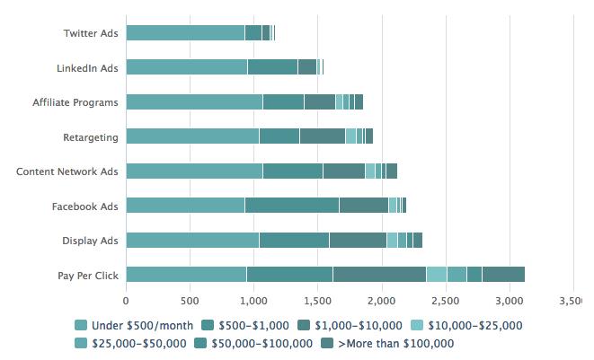 外贸公司每年投入在网络营销付费推广费用 海外的竞争对手们都在干什么 (看图说话)