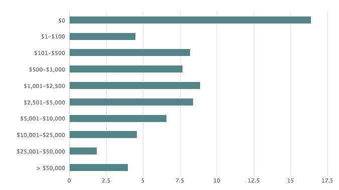 网络营销海外推广预算 海外的竞争对手们都在干什么 (看图说话)
