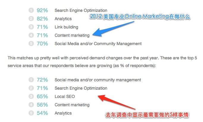 美国网络营销市场需求 海外的竞争对手们都在干什么 (看图说话)