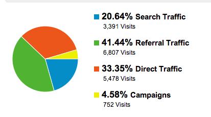网站流量来源分布 谷歌EMD Update 对域名带关键词的影响