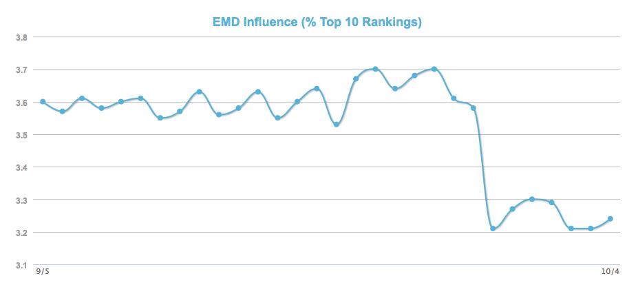 MOZ对EMD的影响测算 谷歌EMD Update 对域名带关键词的影响