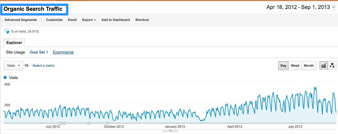 搜索流量 网站流量的重要性,长尾,品牌关键词分析