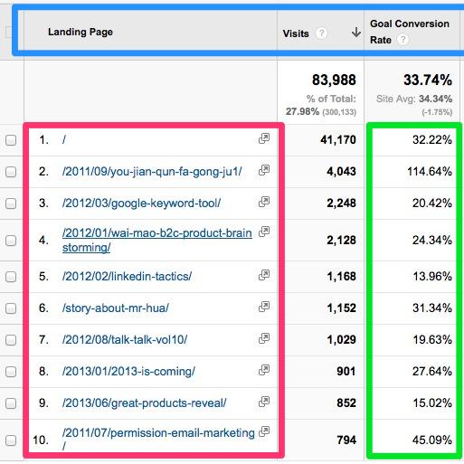 流量 网站流量的重要性,长尾,品牌关键词分析