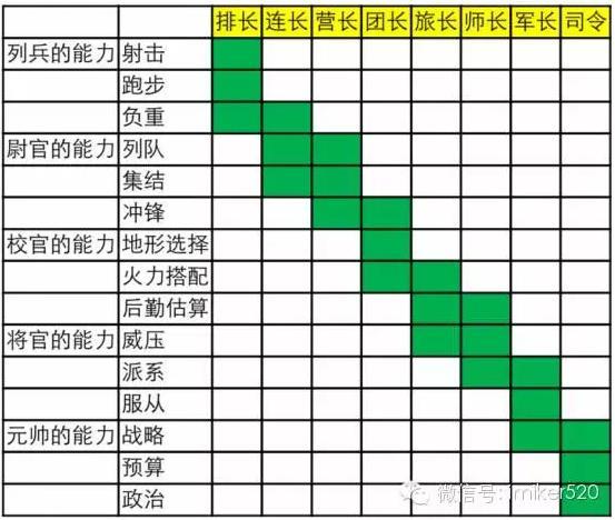 level 米课的第二个阶段 多维战略